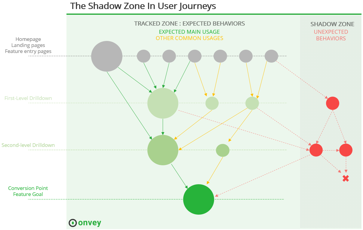 user experience shadow zone in user journeys onvey