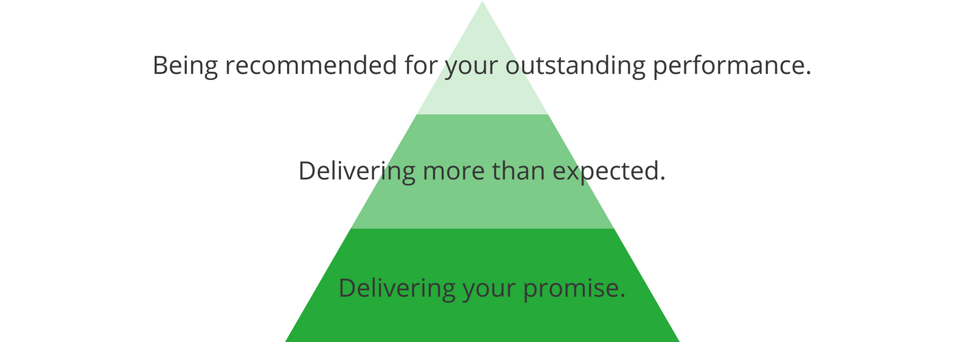 Customer Expectations : Promise vs Delivery