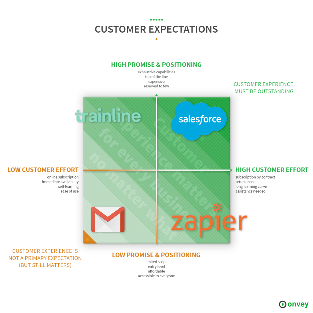 brands and customer expectations